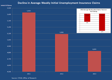 Infographic: decline in workers filing unemployment insurance claims